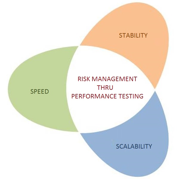 Business Risks Addressed by Performance Testing